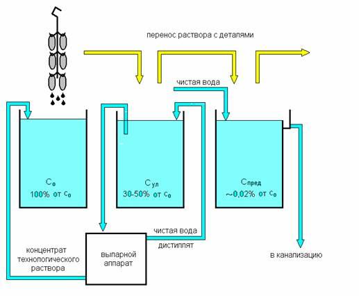 Схема использования выпарной установки при ванне улавливания